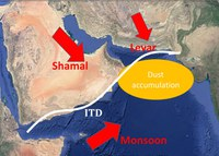 Effects of Monsoon, Shamal and Levar winds on dust accumulation over the Arabian Sea during summer