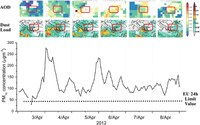 Paper on the impact of dust on PM10 measurements in Istanbul